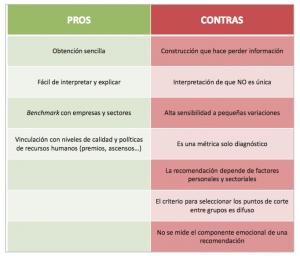 Pros y contras del Net Promoter Score