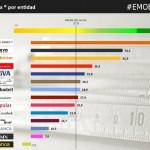 ING, EVO y Bankinter, los bancos que generan mayor confianza