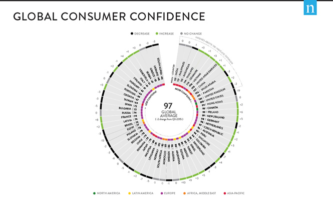 Global Consumer Confidence Report