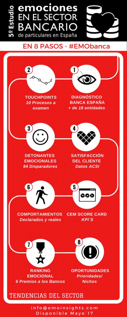 Estudio de Emociones en Banca en 8 pasos