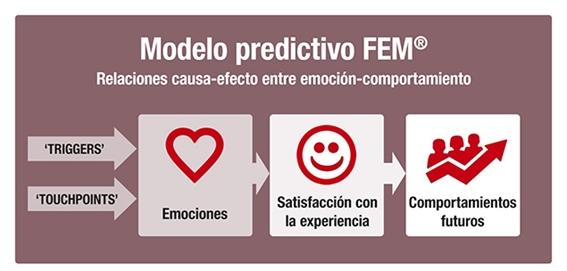 Causa-efecto entre emociones y comportamientos