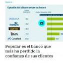 Popular-es-el-banco-que-más-ha-perdido-la-confianza-de-sus-clientes