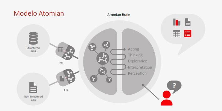 Atomian, la inteligencia artificial que «entiende» el lenguaje humano