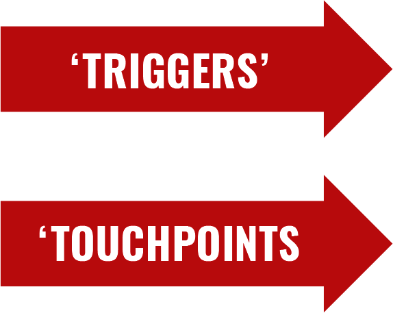 triggers / touchpoints